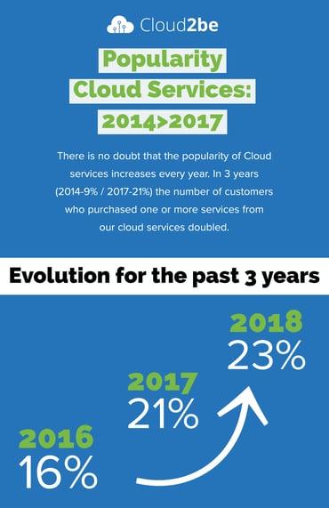 Cloud-artikel Copy ENG (4)