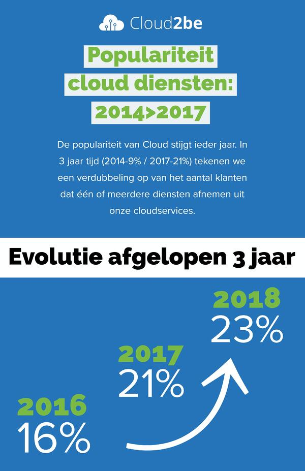 Cloud-artikel NL