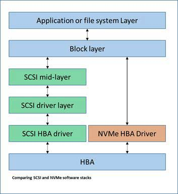 SCSI-and-NVMe