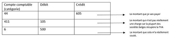 comptabilité factures adfinity