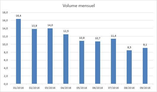 customer statistics accounting