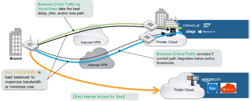 fortinet-sd-wan-04_TEST